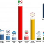 Italian General Election (Chamber of Deputies): 17 Jan 2014 poll (SWG)