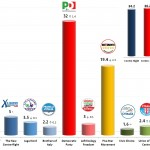 Italian General Election (Chamber of Deputies): 15 Jan 2014 poll (Datamedia)