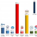 Italian General Election (Chamber of Deputies): 15 Jan 2014 poll (Ipsos)