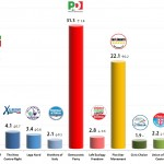 Italian General Election (Chamber of Deputies): 14 Jan 2014 poll