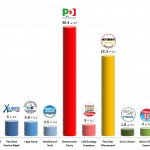 Italian General Election (Chamber of Deputies): 17 Jan 2014 poll (Ixè for Agorà)