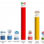 Italian General Election (Chamber of Deputies): 24 Jan 2014 poll (Ixè)