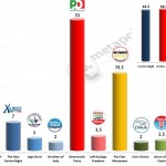 Italian General Election (Chamber of Deputies): 29 Jan 2014 poll (Lorien)
