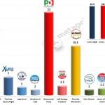 Italian General Election (Chamber of Deputies): 29 Jan 2014 poll (Lorien)