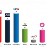 Austrian Legislative Election: 19 Jan 2014 poll