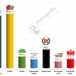 Greek Parliamentary Election: 26 Jan 2014 poll (Metron)