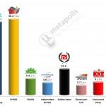 Greek Parliamentary Election: 26 Jan 2014 poll (Metron)