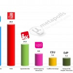 Spain – European Parliament Election: 25 Jan 2014 poll