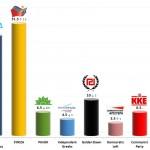 Greek Parliamentary Election: 22 Jan 2014 poll
