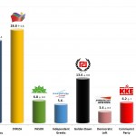 Greek Parliamentary Election: 23 Jan 2014 poll