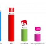 Spanish General Election: 9 Jan 2014 poll