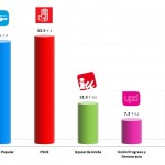Spanish General Election: 11 Jan 2014 poll