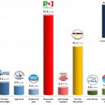 Italian General Election (Chamber of Deputies): 24 Jan 2014 poll (SWG)
