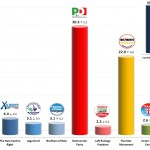 Italian General Election (Chamber of Deputies): 24 Jan 2014 poll (Tecne)