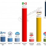Italian General Election (Chamber of Deputies): 30 Jan 2014 poll (Tecne)