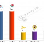 United Kingdom General Election: 26 Jan 2014 poll (YouGov)