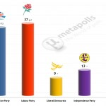 United Kingdom General Election: 27 Jan 2014 poll (YouGov)