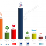 Poland – European Parliament Election: 20 Feb 2014 poll