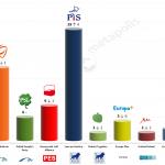 Poland – European Parliament Election: 20 Feb 2014 poll