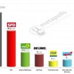 German Federal Election: 20 Feb 2014 poll (Allensbach)