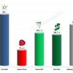 Irish General Election: 23 Feb 2014 poll (B&A)