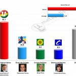 Colombian Presidential Election: 12 Feb 2014 poll