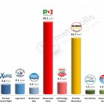 Italian General Election (Chamber of Deputies): 27 Feb 2014 poll (Euromedia)