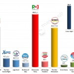 Italian General Election (Chamber of Deputies): 19 Feb 2014 poll (Datamedia)