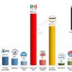 Italian General Election (Chamber of Deputies): 26 Feb 2014 poll (Datamedia)