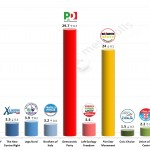 Italian General Election (Chamber of Deputies): 11 Feb 2014 poll (Emg)