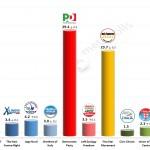 Italian General Election (Chamber of Deputies): 18 Feb 2014 poll (Emg)