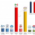 Italian General Election (Chamber of Deputies): 4 Feb 2014 poll (Emg)