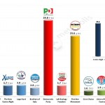 Italian General Election (Chamber of Deputies): 25 Feb 2014 poll (Emg)