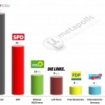 German Federal Election: 9 Feb 2014 poll