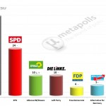 German Federal Election: 23 Feb 2014 poll (Emnid)