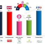 Austria – European Parliament Election: 14 Feb 2014 poll (Gallup)