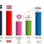 Austria – European Parliament Election: 31 Jan 2014 poll
