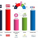 Austria – European Parliament Election: 15 Feb 2014 poll (Karmasin)