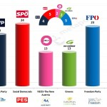 Austria – European Parliament Election: 7 Feb 2014 poll