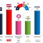 Austria – European Parliament Election: 7 Feb 2014 poll