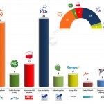 Poland – European Parliament Election: 23 Feb 2014 poll