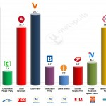 Denmark – European Parliament Election: 23 Feb 2014 poll