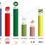 Finland – European Parliament Election: 17 Jan 2014 poll