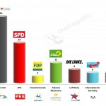 Germany – European Parliament Election: 21 Feb 2014 poll