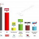 Germany – European Parliament Election: 6 Feb 2014 poll