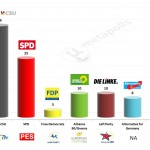 Germany – European Parliament Election: 14 Feb 2014 poll