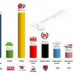 Greece – European Parliament Election: 12 Feb 2014 poll (Alco)