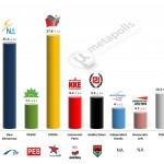 Greece – European Parliament Election: 11 Feb 2014 poll (GPO)