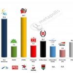 Greece – European Parliament Election: 3 Dec 2013 poll