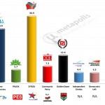 Greece – European Parliament Election: 5 Feb 2014 poll (Marc)